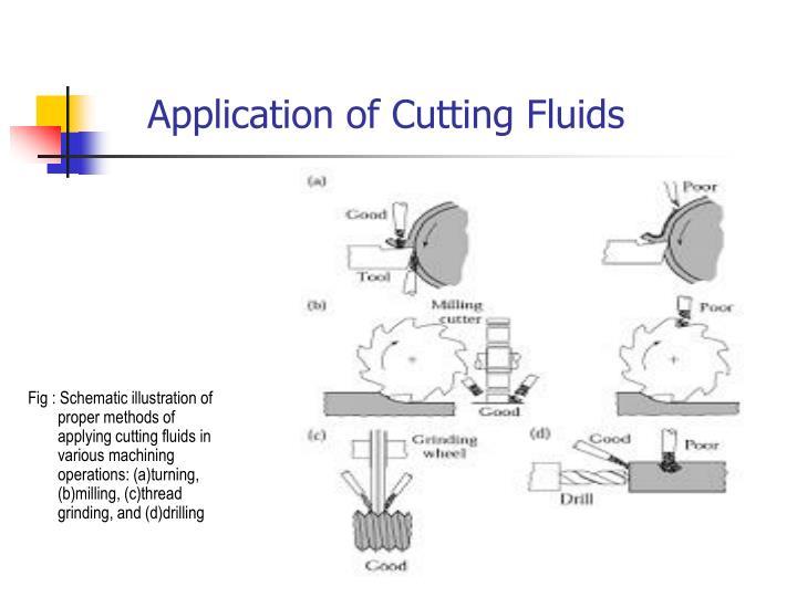 Application of Cutting Fluids