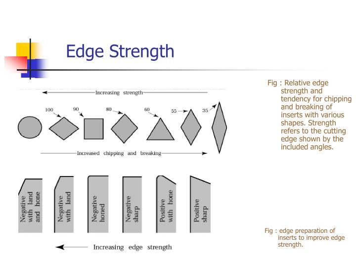 Edge Strength