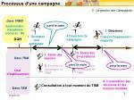 processus d une campagne