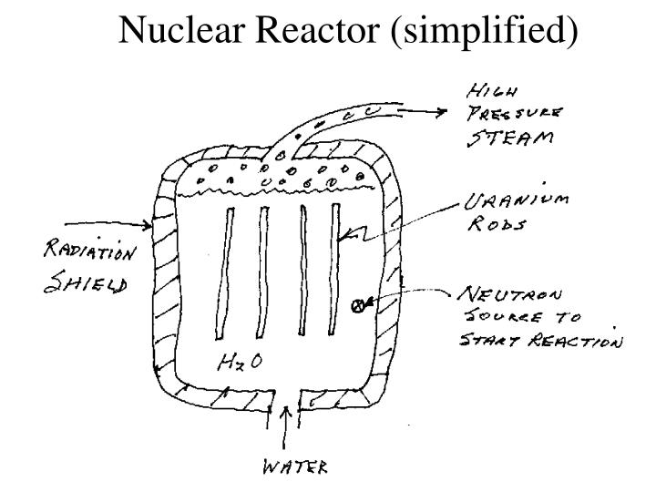 Nuclear reactor simplified
