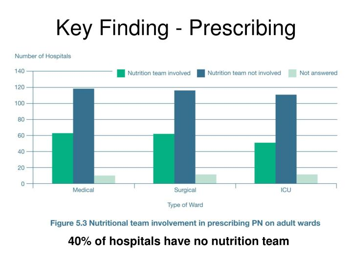 Key Finding - Prescribing