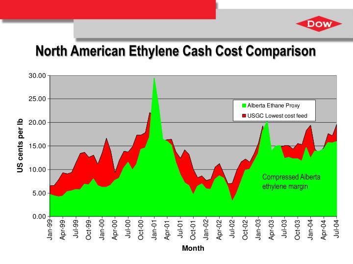 North American Ethylene Cash Cost Comparison