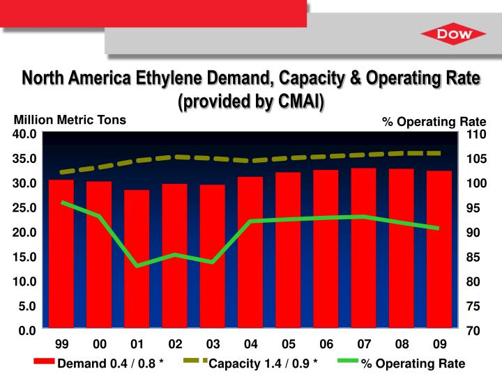% Operating Rate