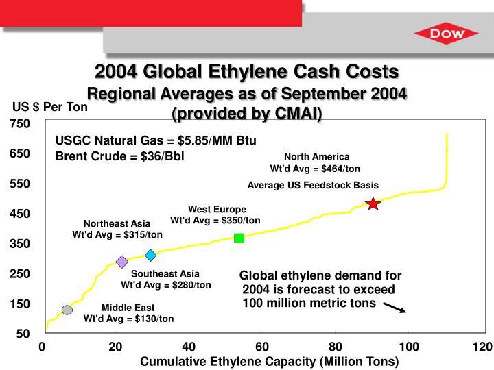 2004 Global Ethylene Cash Costs