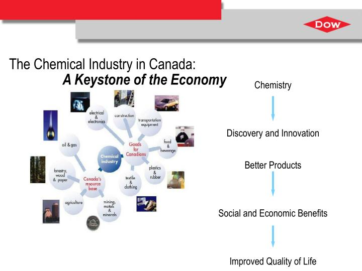 The Chemical Industry in Canada: