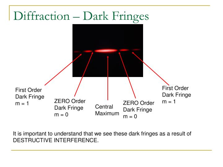 Diffraction – Dark Fringes