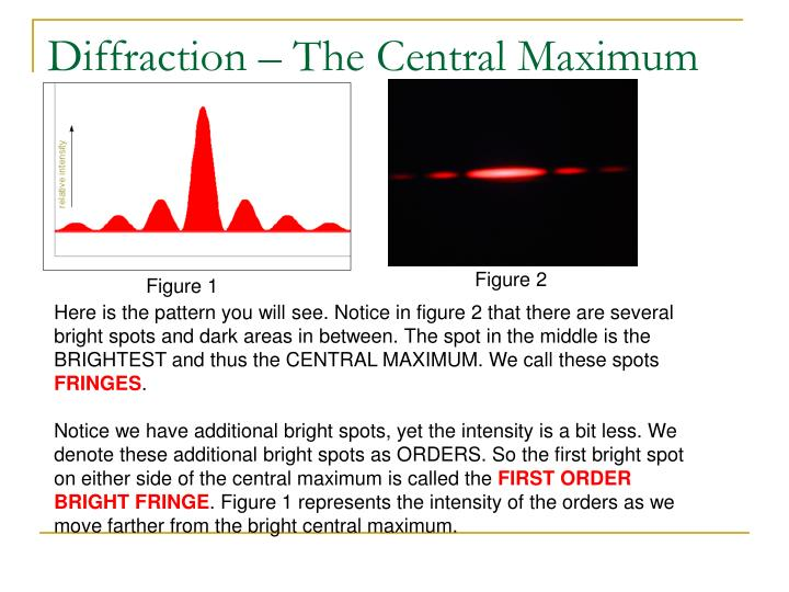 Diffraction – The Central Maximum