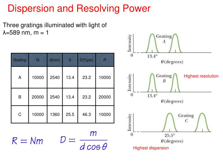 Dispersion and Resolving Power