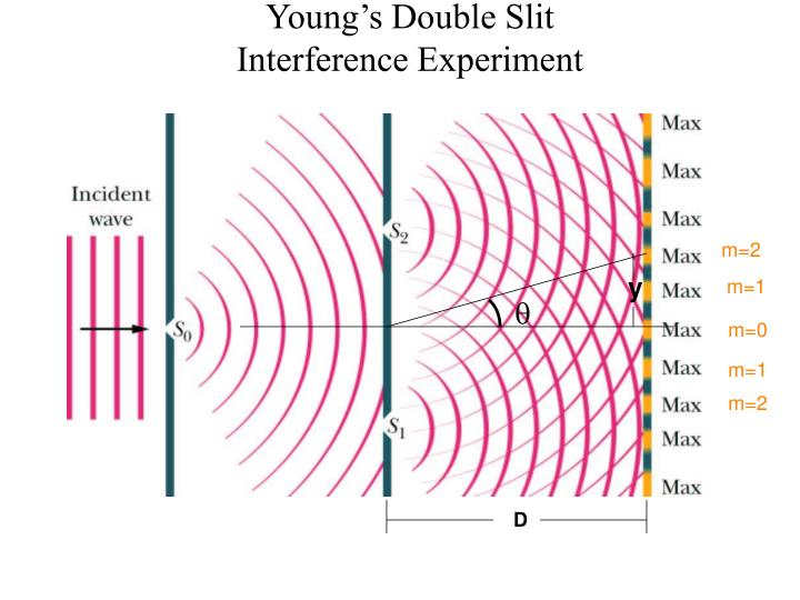Young s double slit interference experiment