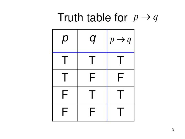Truth table for
