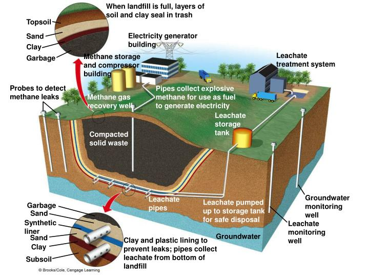 When landfill is full, layers of soil and clay seal in trash