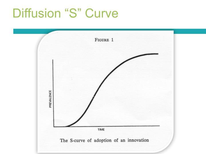 """Diffusion """"S"""" Curve"""