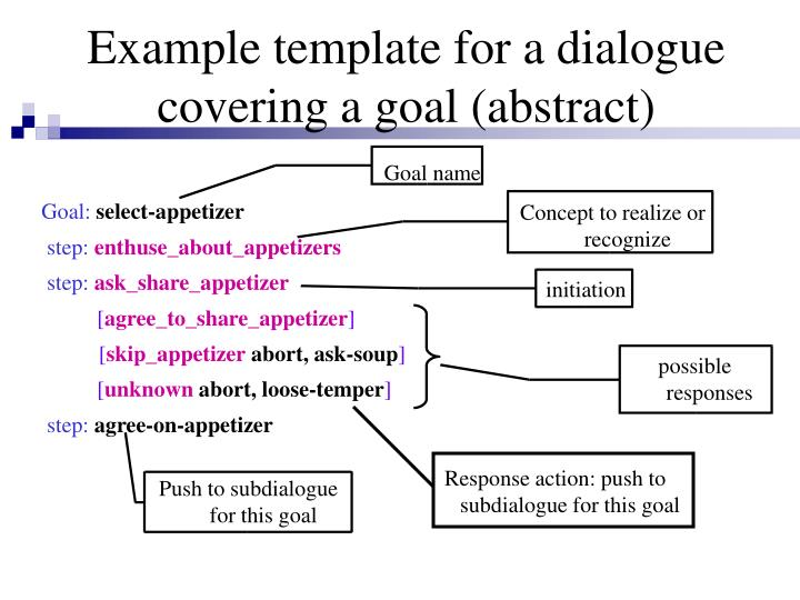 Example template for a dialogue covering a goal (abstract)