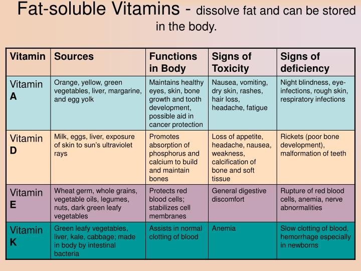 Fat-soluble Vitamins -