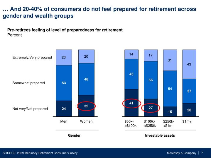 … And 20-40% of consumers do not feel prepared for retirement across gender and wealth groups