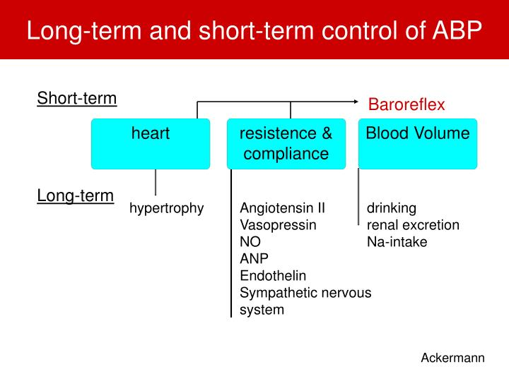 Long term and short term control of abp