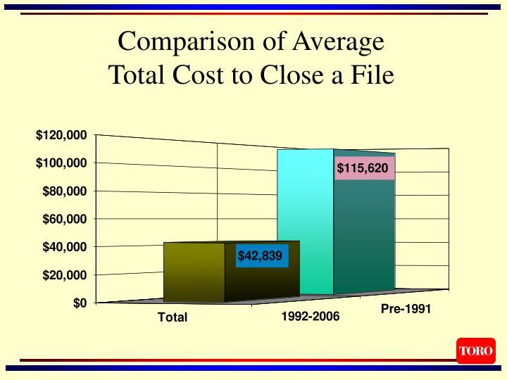 Comparison of Average