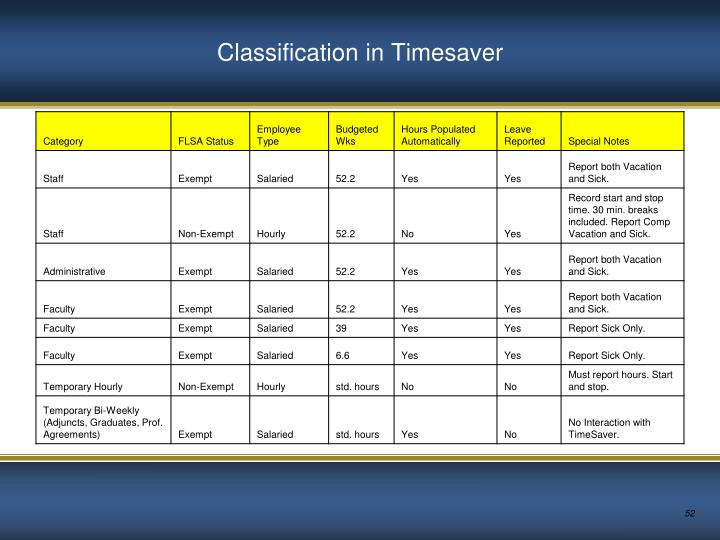 Classification in Timesaver