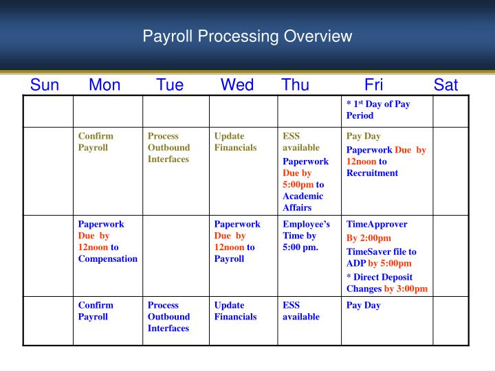 Payroll Processing Overview