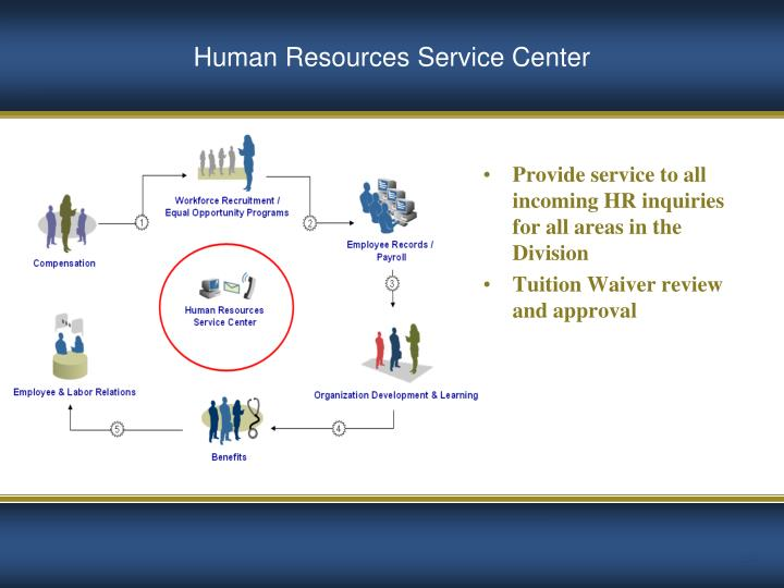 Provide service to all incoming HR inquiries for all areas in the Division