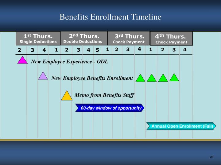 Memo from Benefits Staff