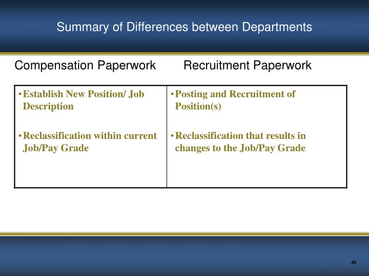 Summary of Differences between Departments