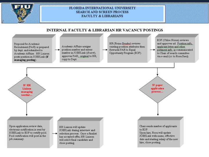 Workforce Recruitment for Faculty