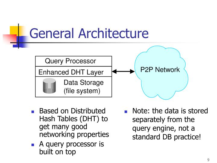 Based on Distributed Hash Tables (DHT) to get many good networking properties