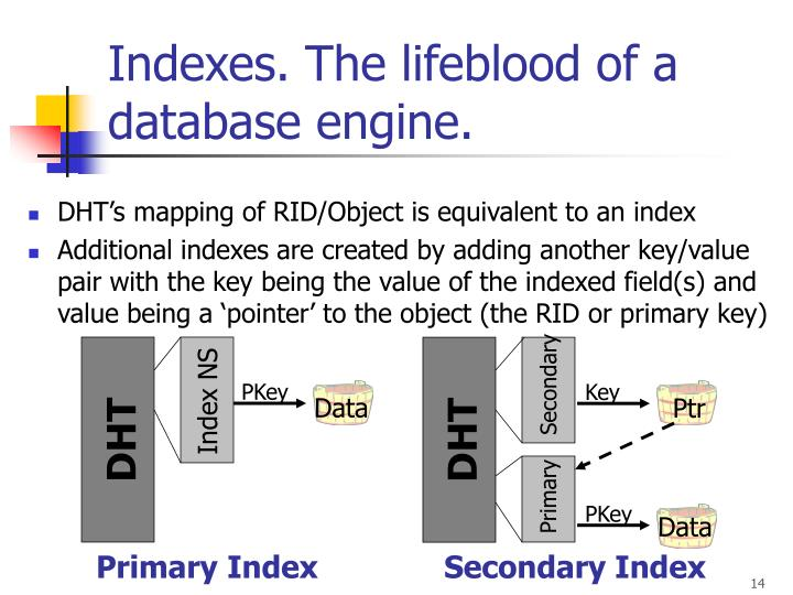 Indexes. The lifeblood of a database engine.