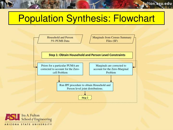 Population Synthesis: Flowchart