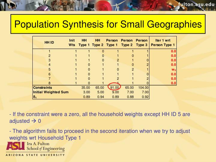 Population Synthesis for Small Geographies
