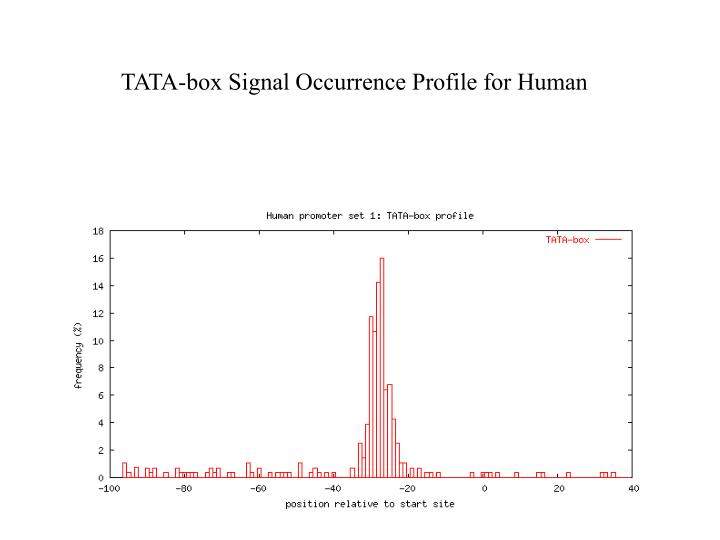 TATA-box Signal Occurrence Profile for Human Promoters