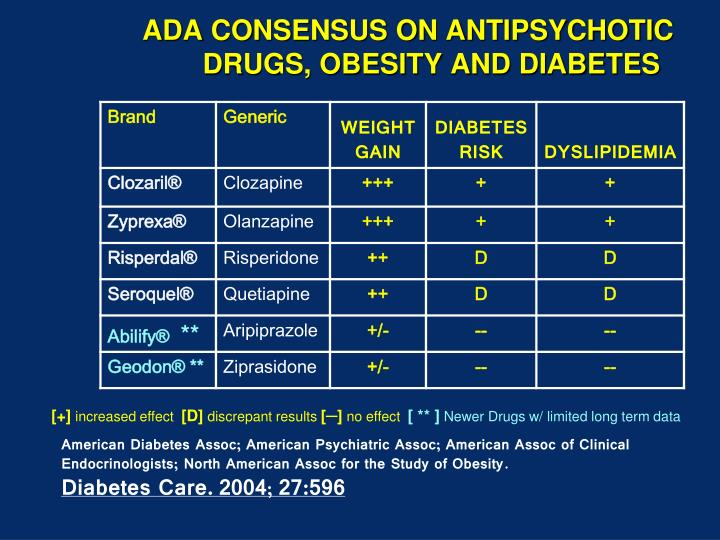 ADA CONSENSUS ON ANTIPSYCHOTIC