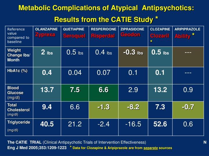 Metabolic Complications of Atypical  Antipsychotics: