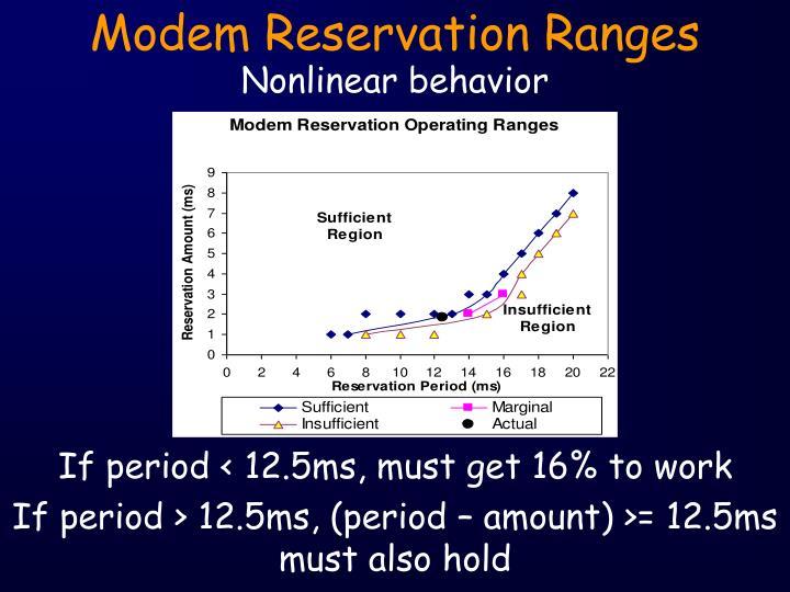 Modem Reservation Ranges