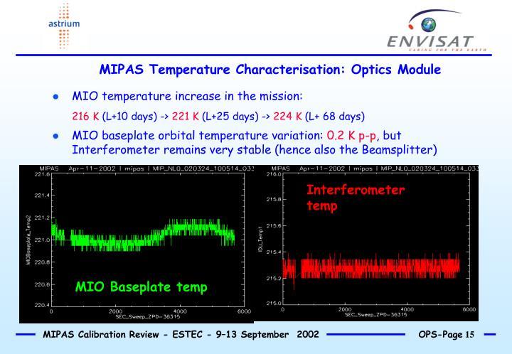 Interferometer temp