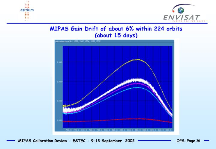 MIPAS Gain Drift of about 6% within 224 orbits (about 15 days)