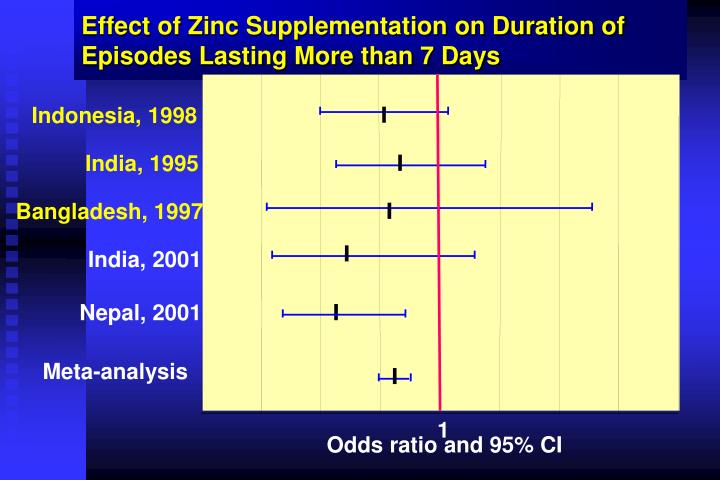 Effect of Zinc Supplementation on Duration of  Episodes Lasting More than 7 Days