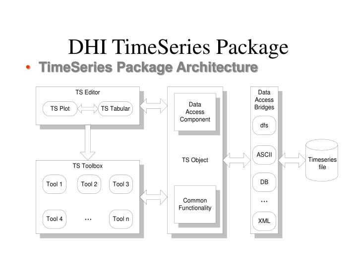 DHI TimeSeries Package