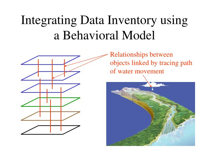 Integrating Data Inventory using a Behavioral Model