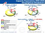 capacity expansions 2005 2020 geographical breakdown