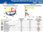 projected refined products demand 2005 2020