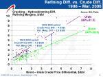 refining diff vs crude diff 1998 mar 2006