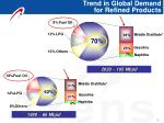 trend in global demand for refined products