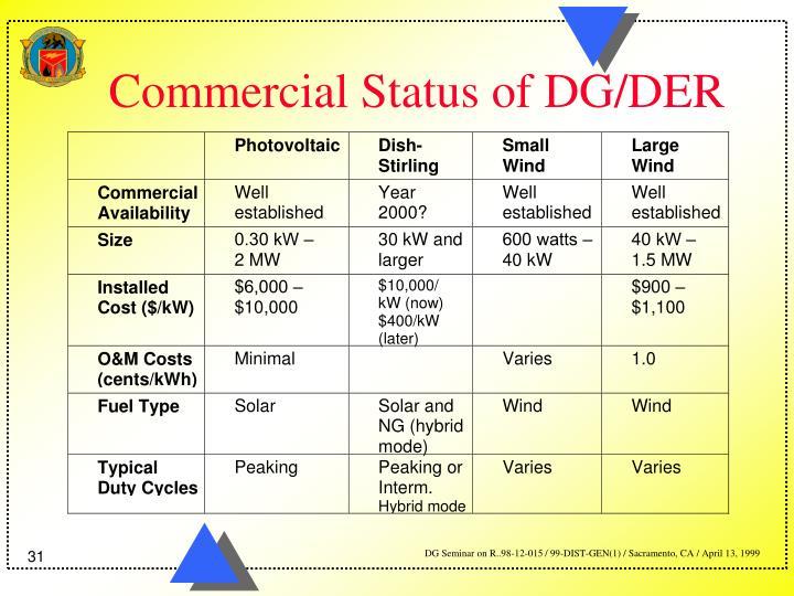 Commercial Status of DG/DER