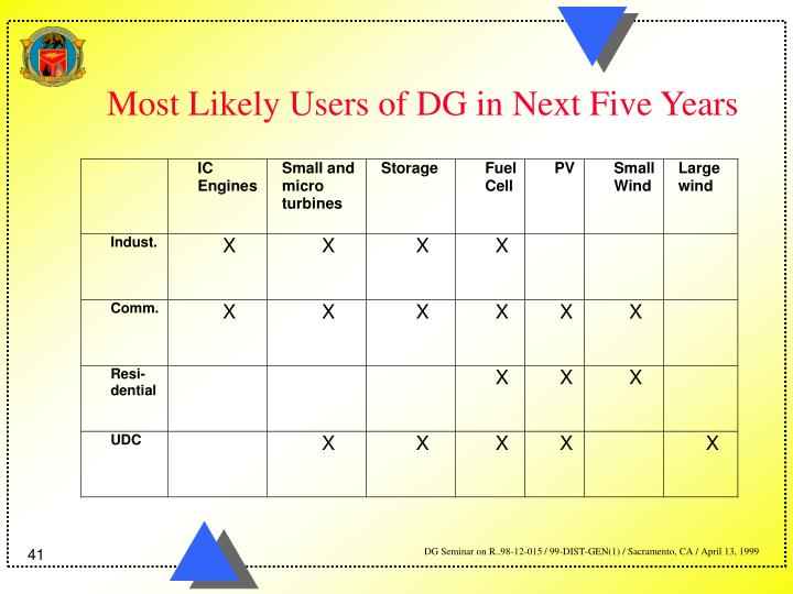 Most Likely Users of DG in Next Five Years