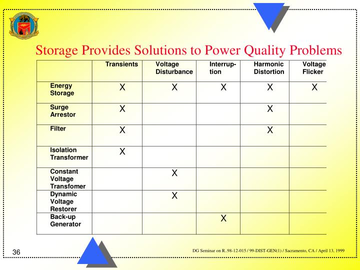 Storage Provides Solutions to Power Quality Problems