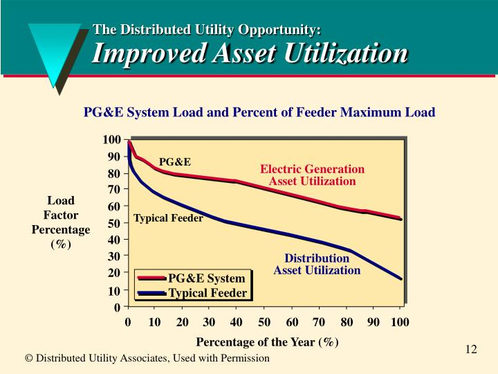 The Distributed Utility Opportunity: