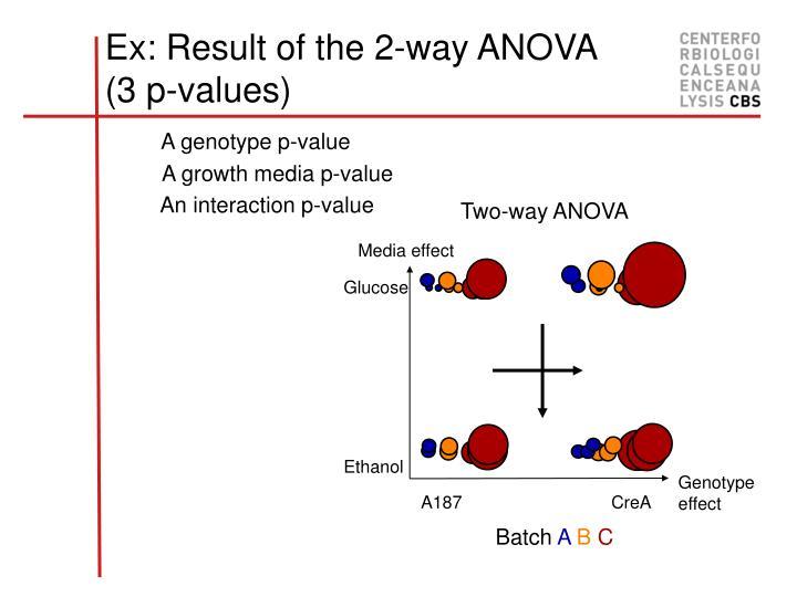 A genotype p-value