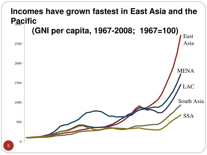 Incomes have grown fastest in East Asia and the Pacific